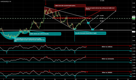 SILVER: Silver Mid-term Short Opportunity