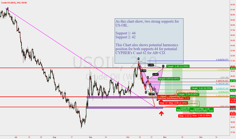 USOIL: WAITING FOR USOIL  TECHNICALLY  REVERSAL INDENTIFY