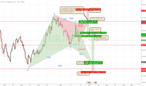 EURJPY: Formationen im EURJPY - Gartley & Bat