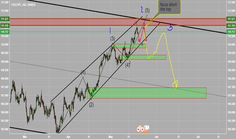 USDJPY: my trading plan for usdjpy