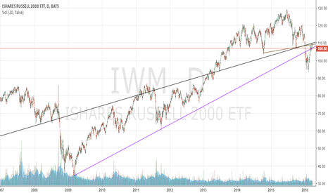 IWM: IWM could not renew 13-year uptrend and broke below 7-year trend