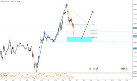 GBPUSD: GBPUSD - Potential Trend Continuation Opportunity on 15M