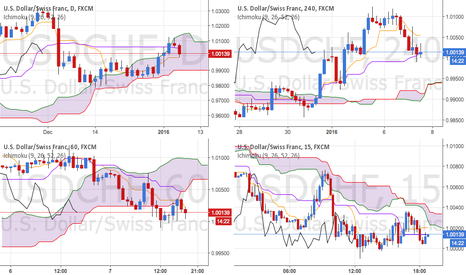 USDCHF: ICHIMOKU: USD/CHF Our analysis has been confirmed !