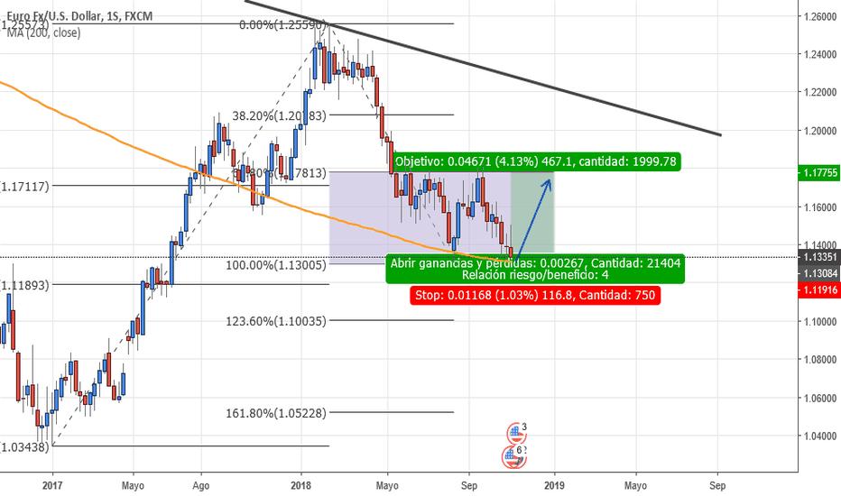 EURUSD: Buy Low, Sell High
