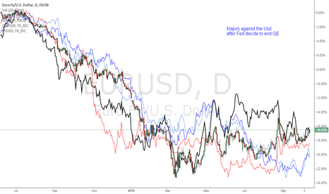 EURUSD: Major Currencies against the USD after Fed decide to end QE
