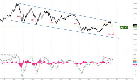 EURUSD: هل حقق اليورو/دولار قمة جديدة عند 1.2550؟!