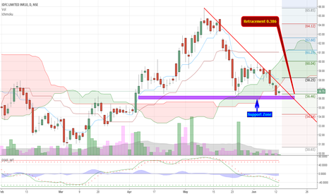 """IDFC: IDFC attempting Formation of 'W"""" Pattern"""