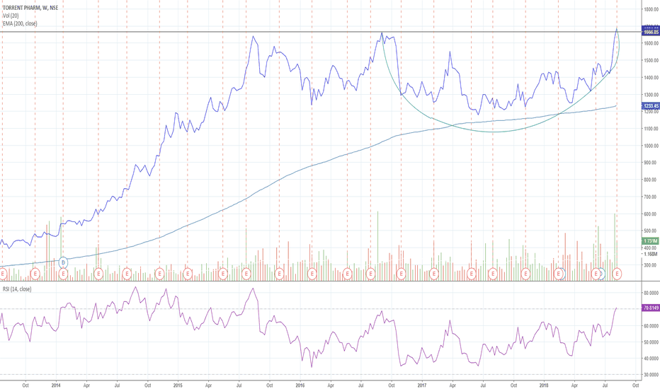 TORNTPHARM: Rounding bottom in Torrent Pharma