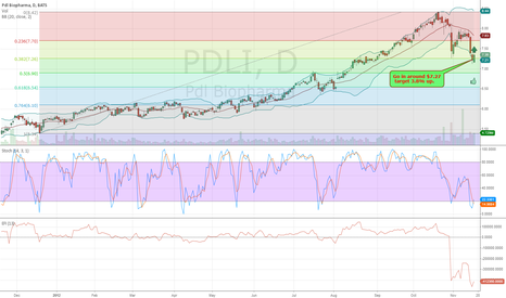 PDLI: $PDLI is go up on 11-19-2012 Watch this stock