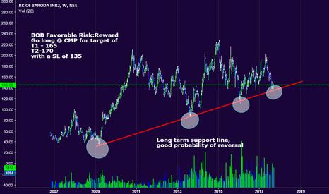 BANKBARODA: Favorable Risk:Reward