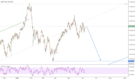 NIFTY: Nifty - Start of down move to touch 9950?