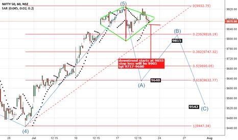 NIFTY: Diamond Pattern - Trend reversal