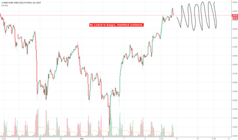 YM1!: E-mini Dow ($5) Futures by Locked-in Range Analysis