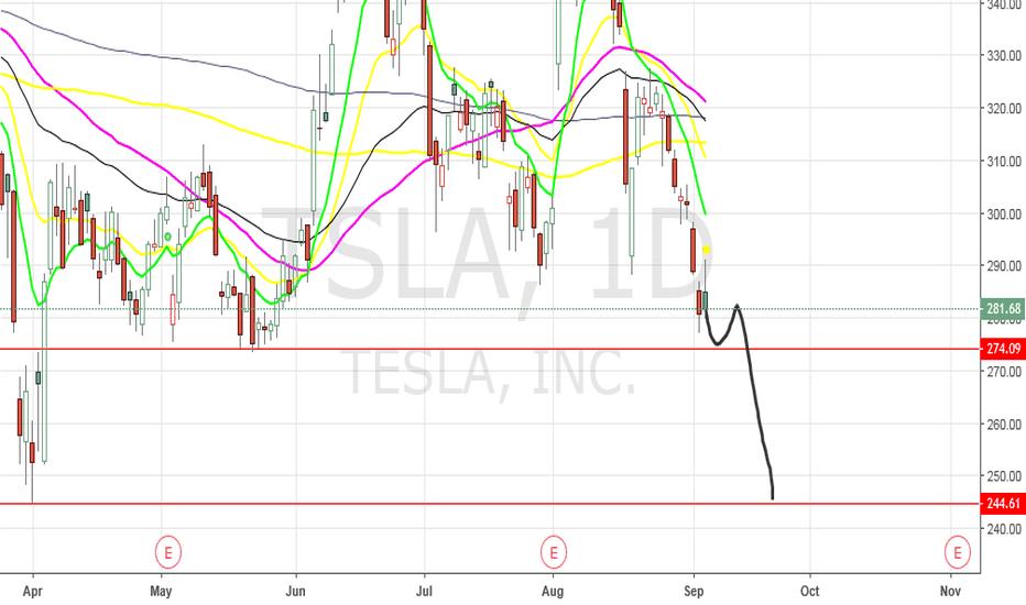TSLA: TSLA - Prediction
