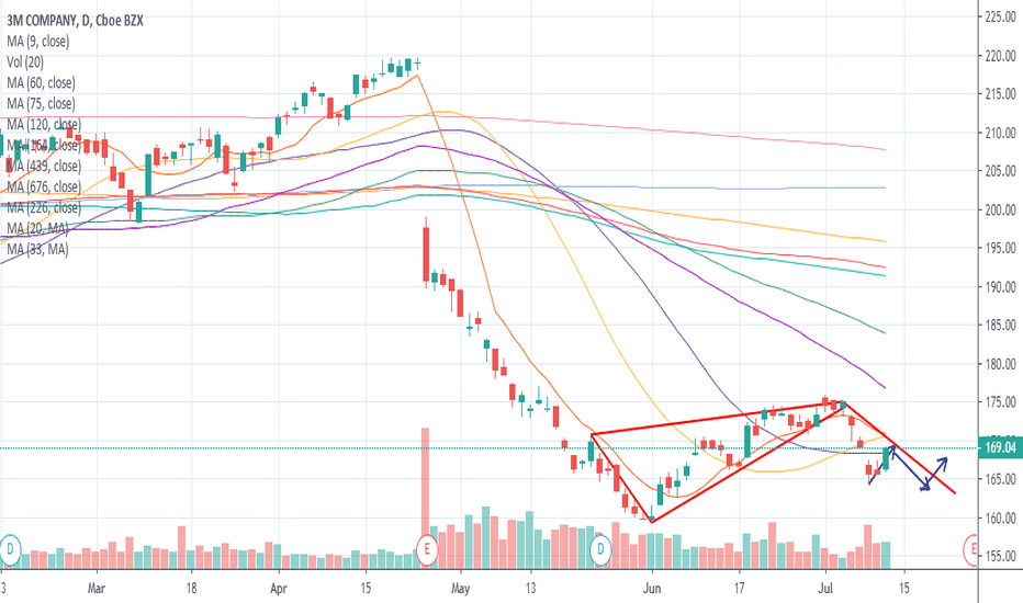 MMM Stock Price and Chart — NYSE:MMM — TradingView