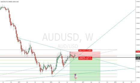 AUDUSD: Expecting more weakening on AUDUSD