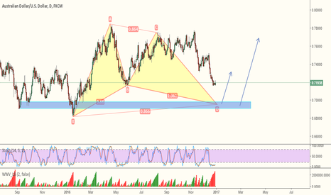 AUDUSD: AUDUSD - FOLLOWING THE PATTERN.