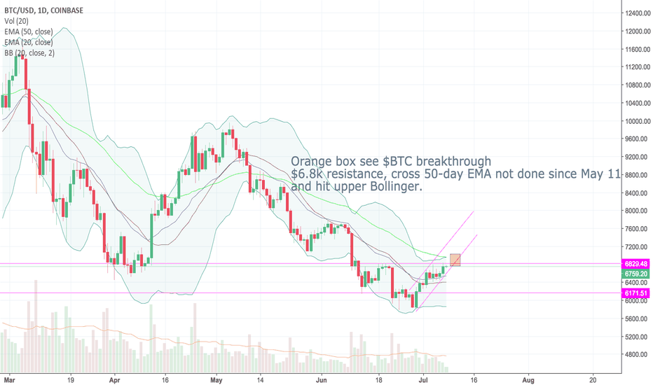 BTCUSD: $BTC coming to a cross roads in the next 24 hrs.