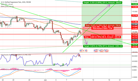 USDJPY: USDJPY Long + Short Beta Setups Based on 4H, 1D + 1W Charts