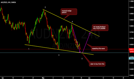 AUDNZD: our buy zone coming keep eye on this pair