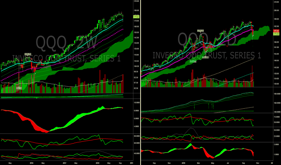QQQ: Just look at it organically