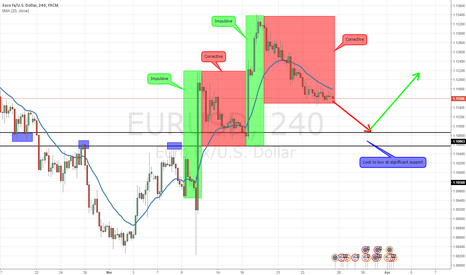 EURUSD: Impulsive Corrective Series Hints at potential upside