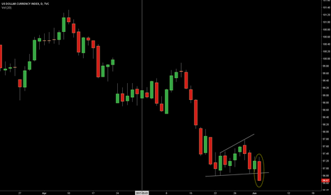 DXY: Market Wrap. The way forward. My take.