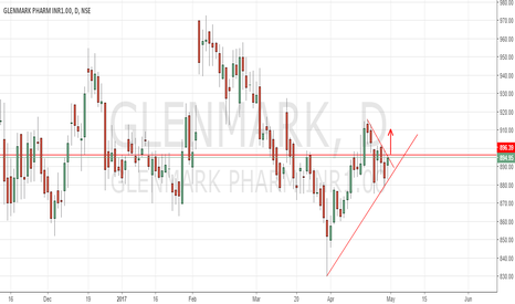 GLENMARK: Glenmark symmetrical triangle breakout may happen