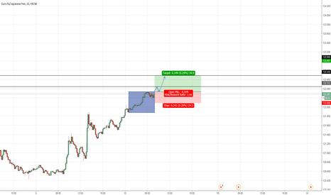 EURJPY: Possible London Breakout on EUR/JPY