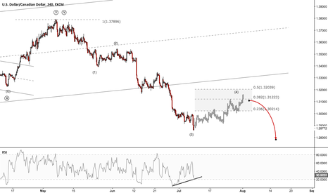 USDCAD: USDCAD - Being Patient with BOC Rate Statement