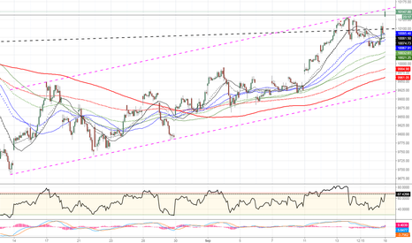 NIFTY: $NIFTY pullback from channel