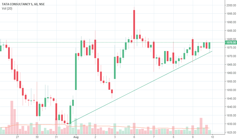 TCS: Long TCS with the stop loss of 1960