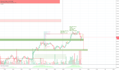 ETHUSD: Analysis of the current situation based on volume analysis.