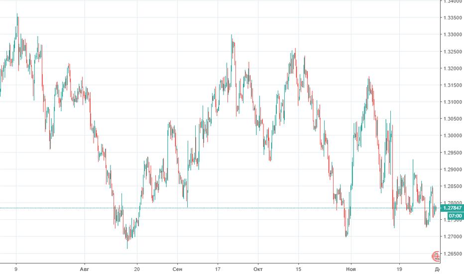 GBPUSD: Прогноз по GBP/USD на 30.11.2018