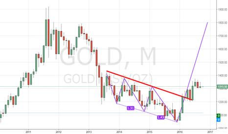 GOLD: Gold Three Drive pattern