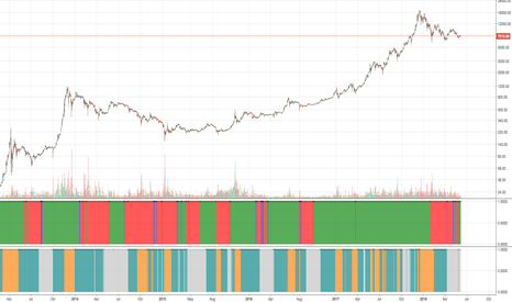 BTCUSD: Bitcoin: Low Volatility Bull Market Started - But Will it Crash?