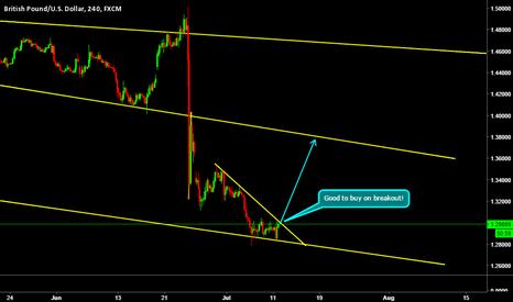 GBPUSD: GBPUSD..!! An upward move?