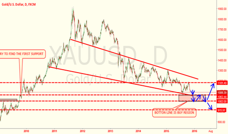 XAUUSD: XAUUSD-READY DOWN BACK TO THE OTC2009 SUPPORT