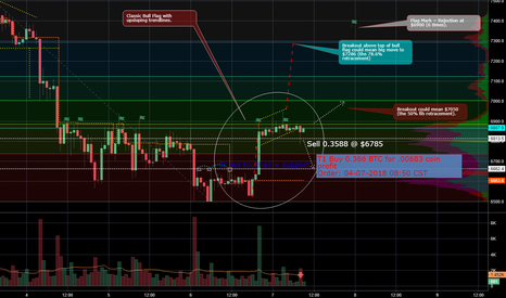 BTCUSD: Breakout below bullflag confirmed and throwback