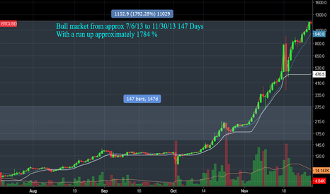 BTCUSD: BTC run up - 1792%  / Historical context