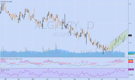 XLG/SPY: XLG SPY RS favoring Mega Cap