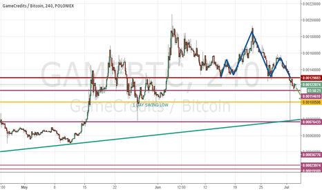 GAMEBTC: 1D and 4H Game analysis, short expected