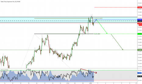 CHFJPY: CHFJPY ready to fall?