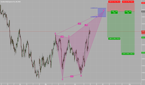 CADJPY: TRADE #9 - SHORT