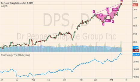 Dps Stock Price And Chart Tradingview