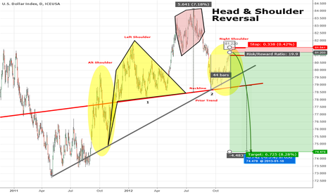 DX1!: Dollar Head & Shoulder Reversal