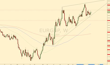 EURGBP: EURGBP short #forex #trading #eurgbp