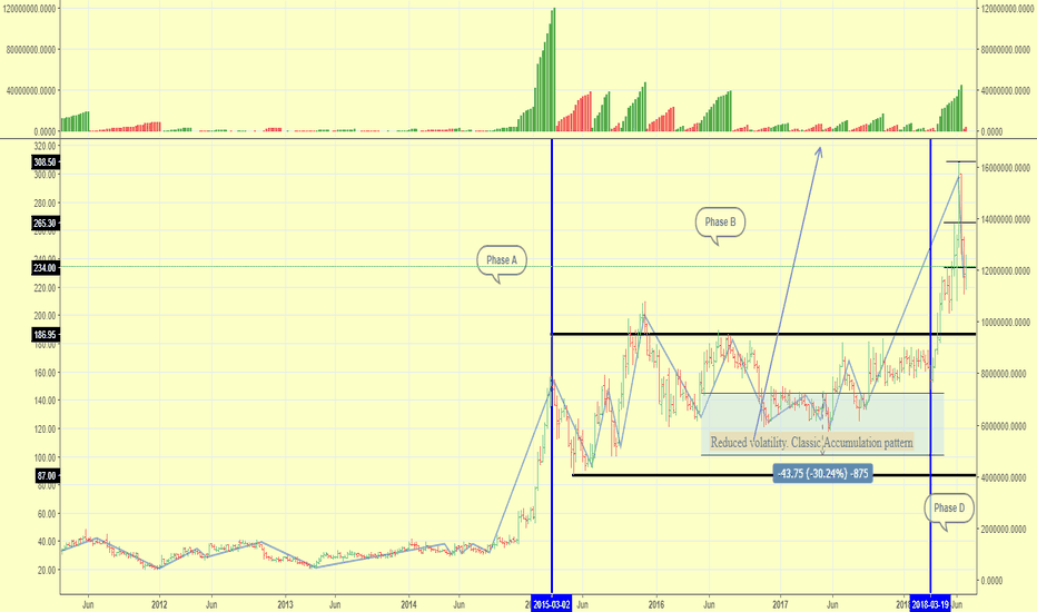 TAKE: Wyckoff : Phase D after long accumulation