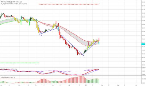 GLD: Золото в последнее время образует хорошие тренды.