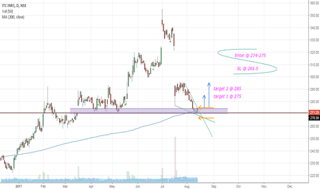 ITC: ITC : Poised for a bounce?